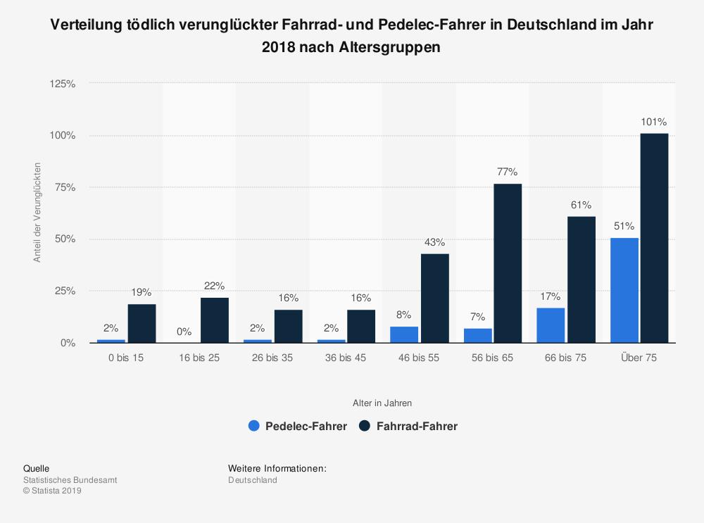 Statistik tödlich verunglückter Radfahrer in Deutschland